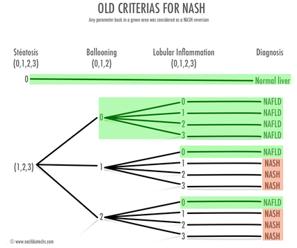 old-criterias for nash