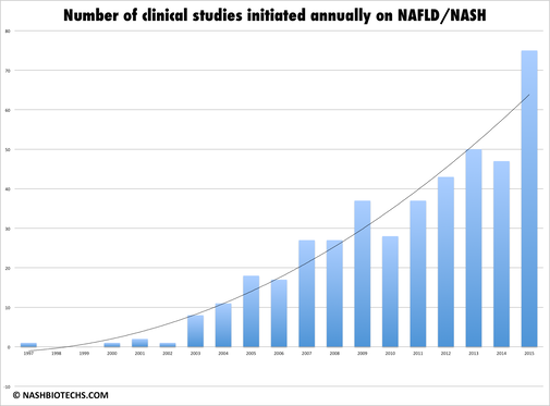 Nb CLinical Trial per year